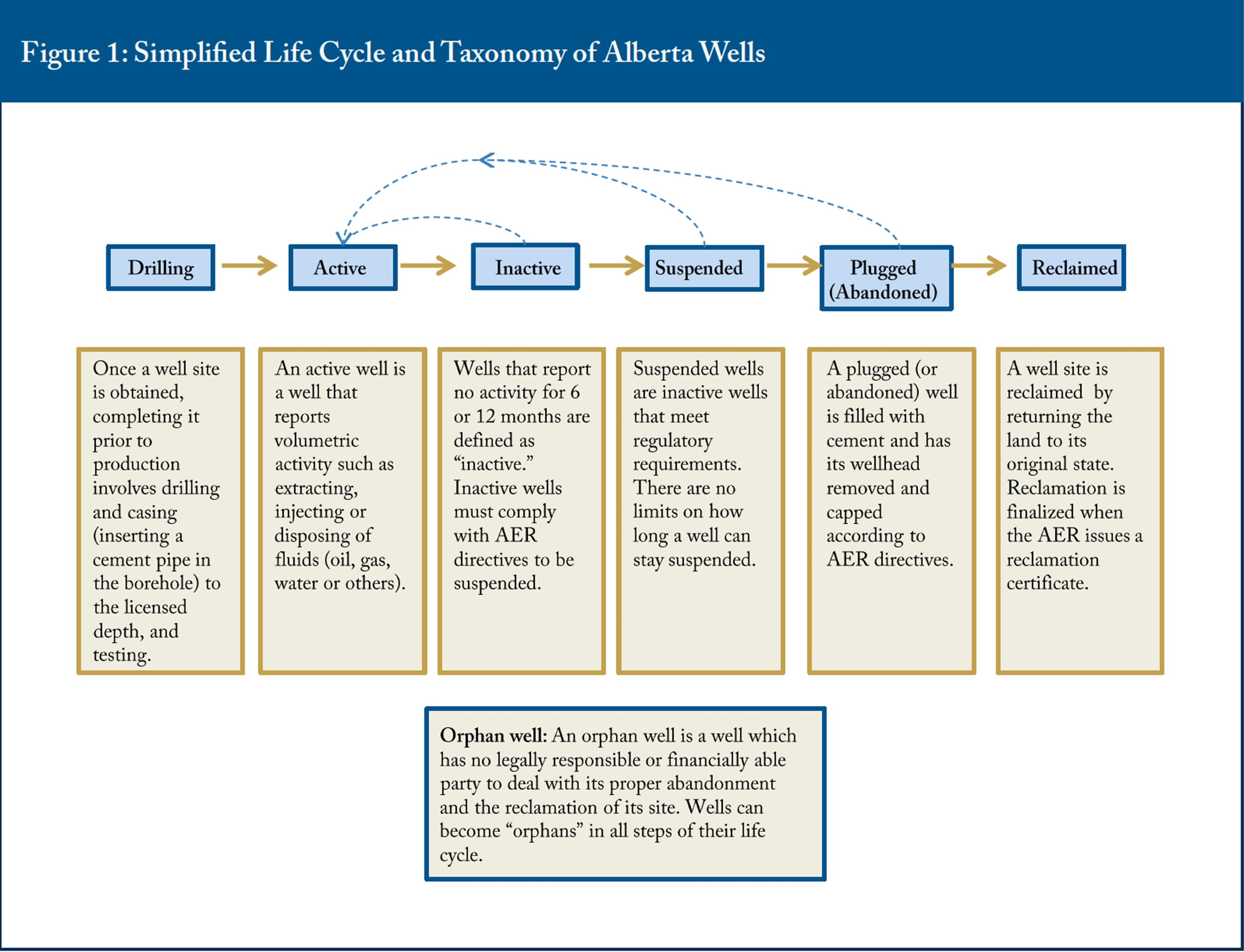 Figure 1: Simplified Life Cycle and Taxonomy of Alberta Wells